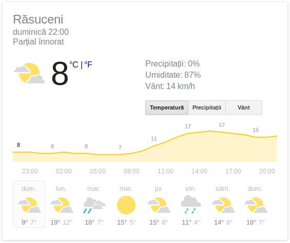 vremea in Rasuceni