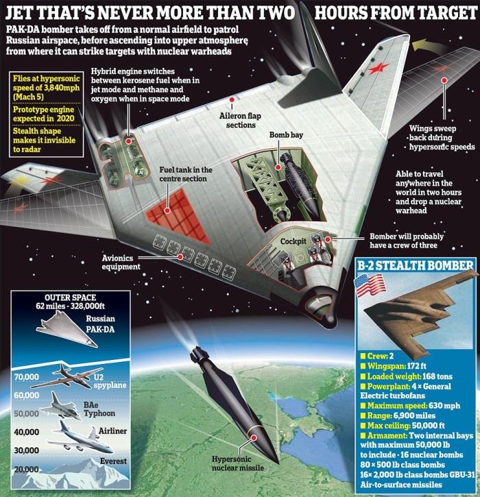 avion_supersonic_rusesc ce poate lansa bombe nucleare, avionul hipersonic