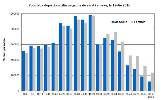 foto-ins-masculin-si-feminin analiza statistica populatiei